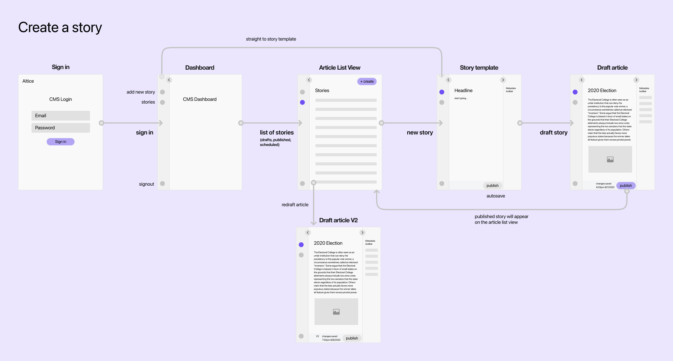 create a story user flow – 2