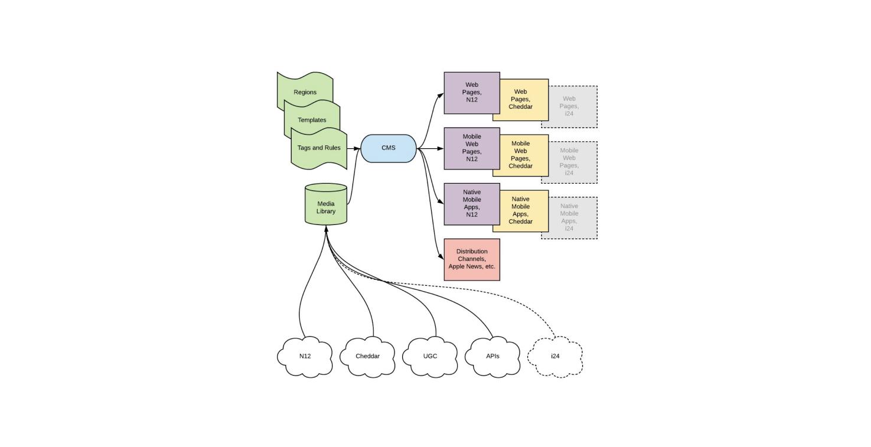 cms flow chart – v3